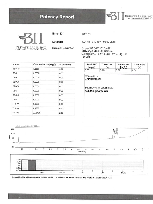 Lab Certificate Delta 8 Tincture Mango
