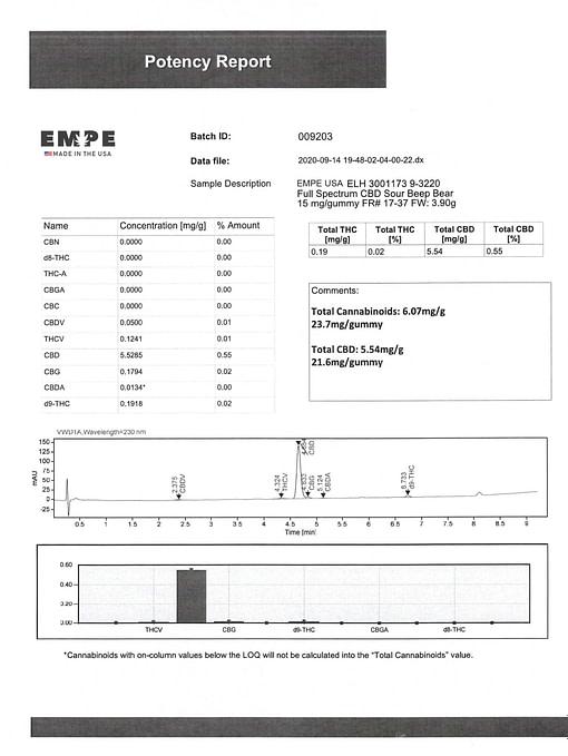 Full Spectrum CBD Sour Bear Gummies 900mg Lab Certificate