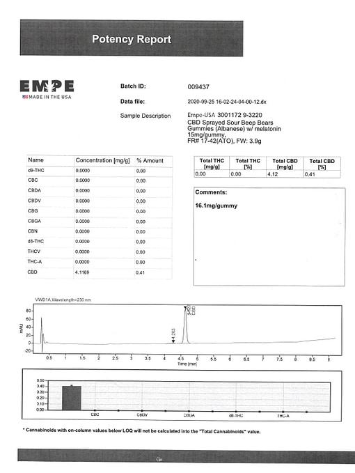 CBD Sour Bear Gummies 1800mg Lab Certificate