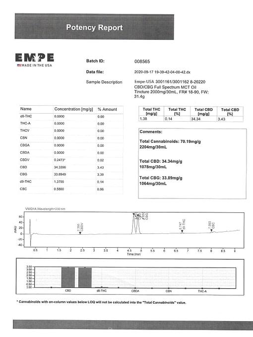 Full spectrum CBG CBD MCT oil tincture 2000mg 30ml Lab Certificate