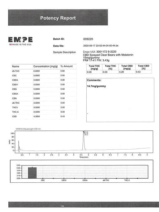 Lab Certificate CBD Clear Bear Gummies 1200mg