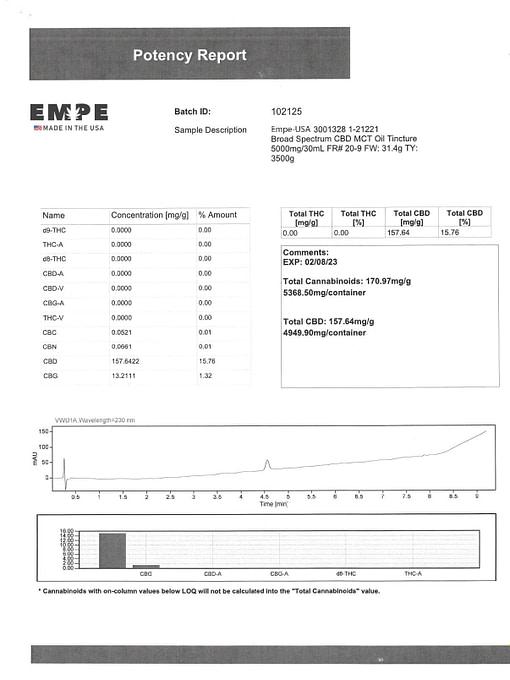 Lab Certificate Broad Spectrum Tincture 5000mg