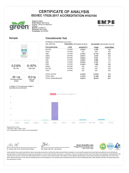 Certificate Labs forCBD Softgels