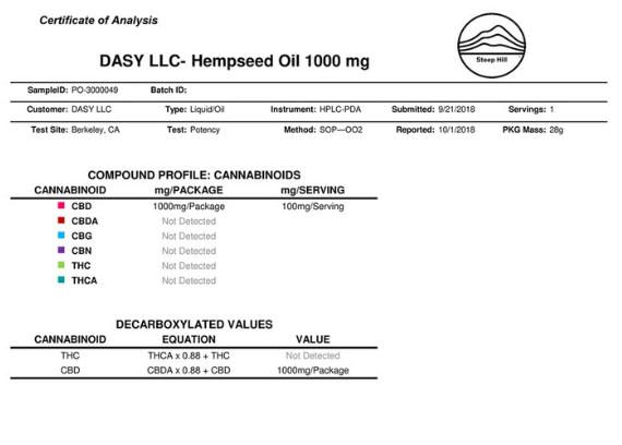CBD Lab test example EMPE USA
